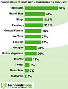 Digital Influence: Blogs Beat Social Networks for Driving Purchase